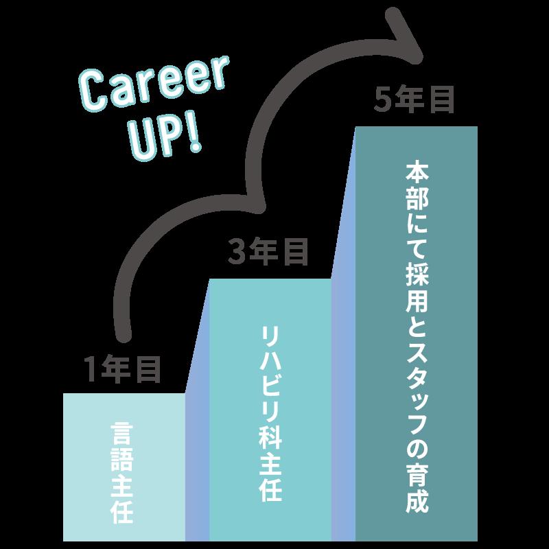 キャリアアップ