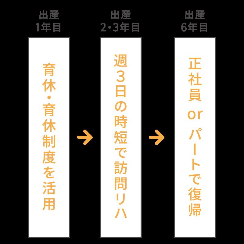育休→時短→復帰
