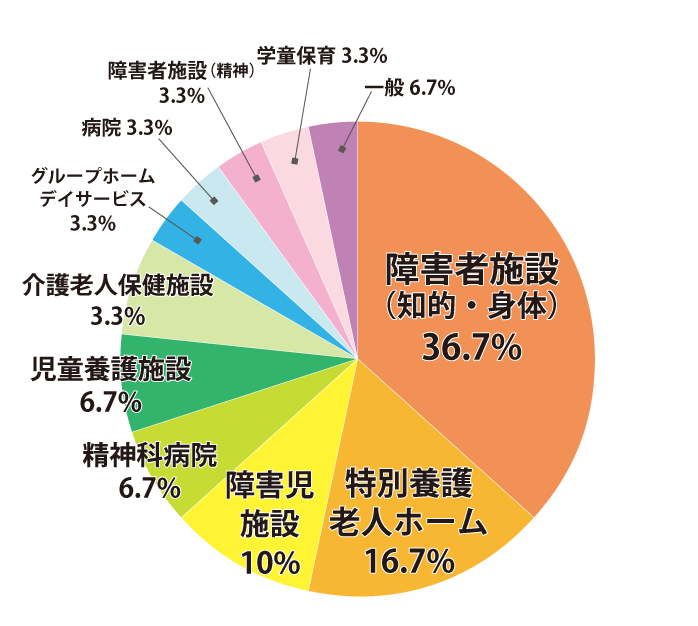 社会福祉士科(昼間部3年制)