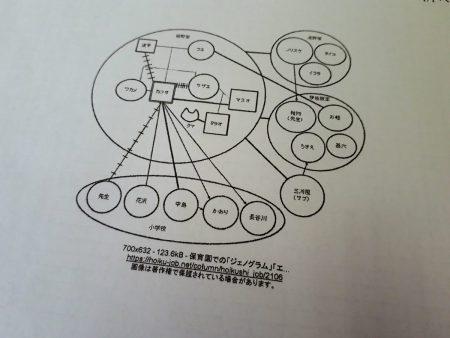 エコマップ作成にチャレンジ!! |...